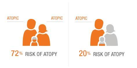 Is atopic skin hereditary?