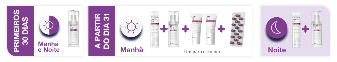 Método de recomendação LetiSR Sem intervenção laser vascular facial
