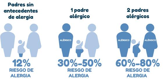 Padres con alergia