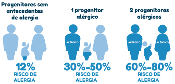 Progenitores sem antecedentes de alergia